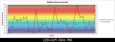 Nowcasting FVG - Veneto Orientale e Centrale DICEMBRE 2020-grafico_inverno_min.jpg