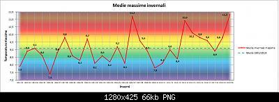 Nowcasting FVG - Veneto Orientale e Centrale DICEMBRE 2020-grafico_inverno_max.jpg