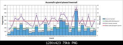 Nowcasting FVG - Veneto Orientale e Centrale DICEMBRE 2020-grafico_inverno_piog.jpg