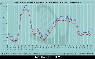 Nowcasting FVG - Veneto Orientale e Centrale DICEMBRE 2020-graf_321_temp.jpg