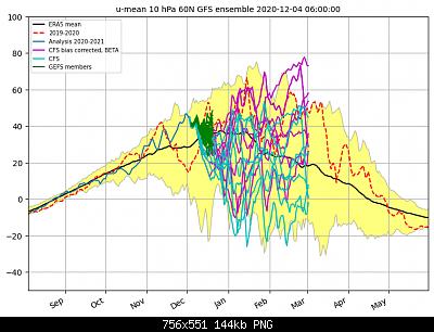 Dicembre 2020: analisi modelli meteo-ab1218e1-9535-4f15-939f-ab079873fc94.png