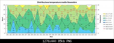 Novembre 2020: anomalie termiche e pluviometriche-distribuzione_medie.png