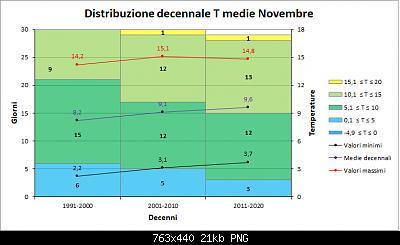 Novembre 2020: anomalie termiche e pluviometriche-decenni_medie.png