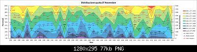 Novembre 2020: anomalie termiche e pluviometriche-distribuzione_zt.jpg