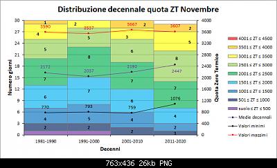 Novembre 2020: anomalie termiche e pluviometriche-decenni_zt.png