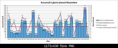 Novembre 2020: anomalie termiche e pluviometriche-pioggia.png