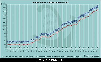 Nowcasting nivoglaciale Alpi inverno 2020/21-graf_394_livneve.jpg