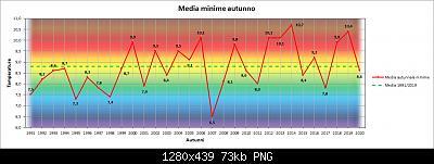 Resoconto autunno 2020, dati e anomalie.-min.jpg