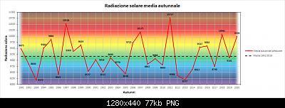 Resoconto autunno 2020, dati e anomalie.-rad.jpg