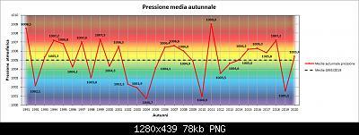 Resoconto autunno 2020, dati e anomalie.-pres.jpg