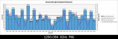 Resoconto autunno 2020, dati e anomalie.-piog.jpg
