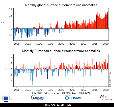 Temperature globali-ts_1month_anomaly_global_era5_2t_202011_v01.png