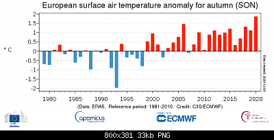 Temperature globali-ts_son_anomaly_europe_era5_2t_202011_v01.png