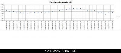 Nowcasting FVG - Veneto Orientale e Centrale GENNAIO 2021-202012-pressure-01.jpg