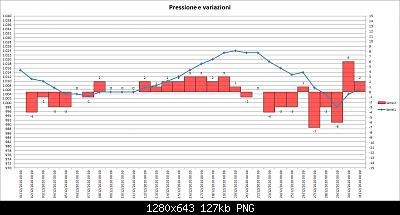 Nowcasting FVG - Veneto Orientale e Centrale GENNAIO 2021-202012-pressure-02.jpg