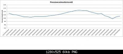 Nowcasting FVG - Veneto Orientale e Centrale GENNAIO 2021-202012-pressure-03.jpg