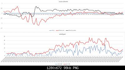 Confronti schermi solari: autunno, inverno 2020-2021-scost-schermi-wind-gust-01-01-2021post-1.jpg