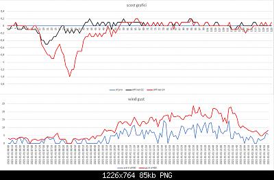 Confronti schermi solari: autunno, inverno 2020-2021-scost-schermi-wind-gust-01-01-2021-post-2.png