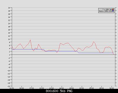 Andamento delle anomalie di Dicembre 2020-t-850-hpa-brindisi-dicembre-2020.png