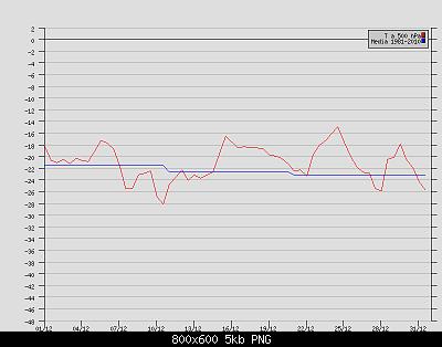 Andamento delle anomalie di Dicembre 2020-t-500-hpa-brindisi-dicembre-2020.png
