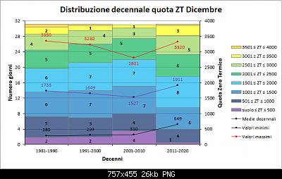 Andamento delle anomalie di Dicembre 2020-decenni_zt.png