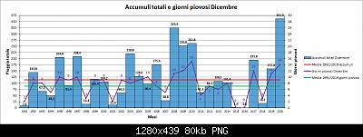 Andamento delle anomalie di Dicembre 2020-pioggia.jpg