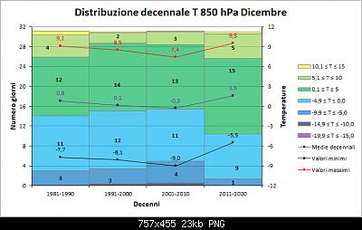 Andamento delle anomalie di Dicembre 2020-decenni_t850.png