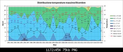 Andamento delle anomalie di Dicembre 2020-distribuzione_max.png