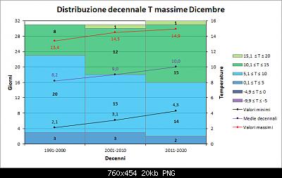Andamento delle anomalie di Dicembre 2020-decenni_max.png