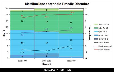 Andamento delle anomalie di Dicembre 2020-decenni_med.png