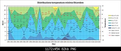 Andamento delle anomalie di Dicembre 2020-distribuzione_min.png