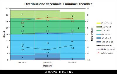 Andamento delle anomalie di Dicembre 2020-decenni_min.png
