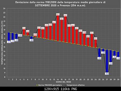 Settembre 2020: anomalie termiche e pluviometriche-set.jpg