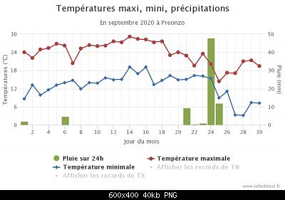 Settembre 2020: anomalie termiche e pluviometriche-graphique_infoclimat.fr-12-.png