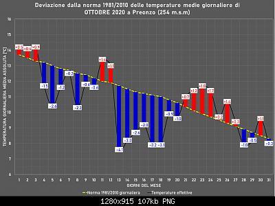 Ottobre 2020: anomalie termiche e pluviometriche-ott.jpg