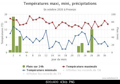 Ottobre 2020: anomalie termiche e pluviometriche-graphique_infoclimat.fr-12-.png