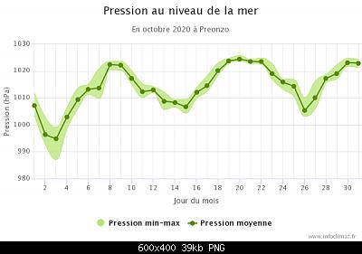 Ottobre 2020: anomalie termiche e pluviometriche-graphique_infoclimat.fr-14-.png