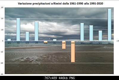 Le nuove medie climatiche 1991-2020-precipitazioni-1991-2020.png