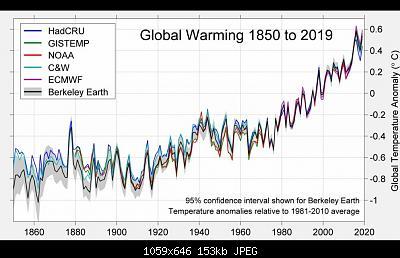Sicilia - Modelli e Nowcasting - Gennaio 2021-global-warming.jpg
