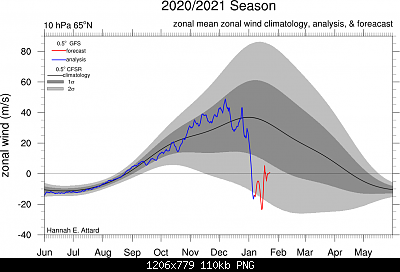 Analisi modelli gennaio 2021-u_65n_10hpa.png
