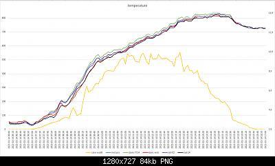 Confronti schermi solari: autunno, inverno 2020-2021-grafici-meteo-14-01-2021.jpg
