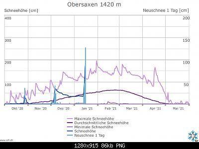 Nowcasting nivoglaciale Alpi inverno 2020/21-.jpg