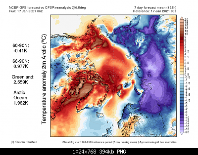 Analisi modelli gennaio 2021-anom2m_mean_arctic-1-.png