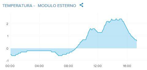 -temperatura-modulo-esterno-21.01.2021.jpg