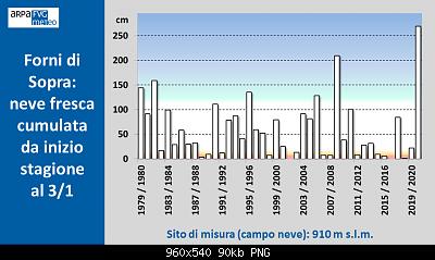 Nowcasting FVG - Veneto Orientale e Centrale GENNAIO 2021-fo.png