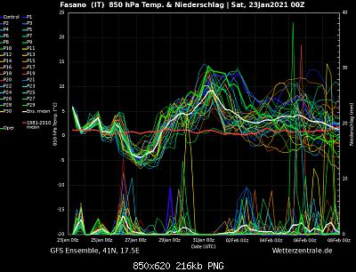 Analisi modelli gennaio 2021-e69ea73b-f3a6-4af1-9e98-047118250e29.png