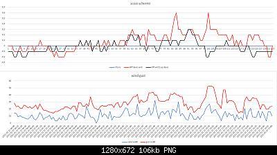 Confronti schermi solari: autunno, inverno 2020-2021-scost-schermi-wind-gust-27-01-2021-post-1.jpg