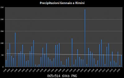 Gennaio 2021: anomalie termiche e pluviometriche-precipitazioni-gennaio-1955-2021.png