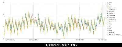 Sicilia - Modelli e Nowcasting - Gennaio 2021-chart.jpg