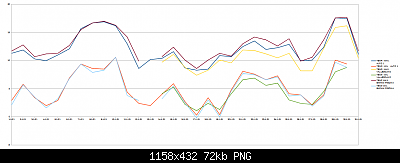 Sicilia - Modelli e Nowcasting - Gennaio 2021-grafico-massime-minime-gennaio.png